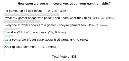 Poll: Openness about Gaming Habits
